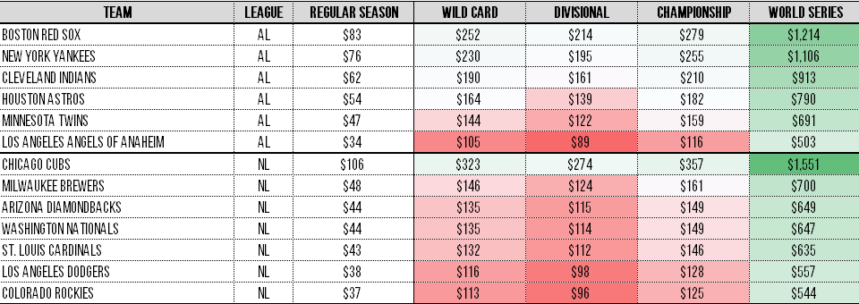 Predicting Prices For 2017 MLB Playoff And World Series
