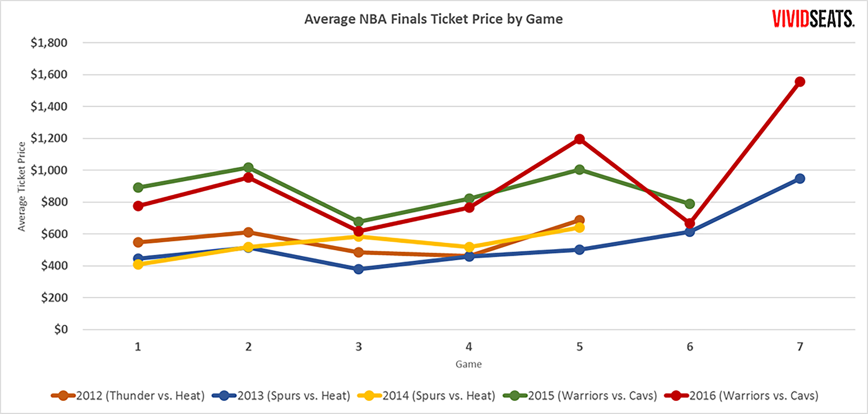 What it Costs to See a Champion: NBA Finals | Vivid Seats