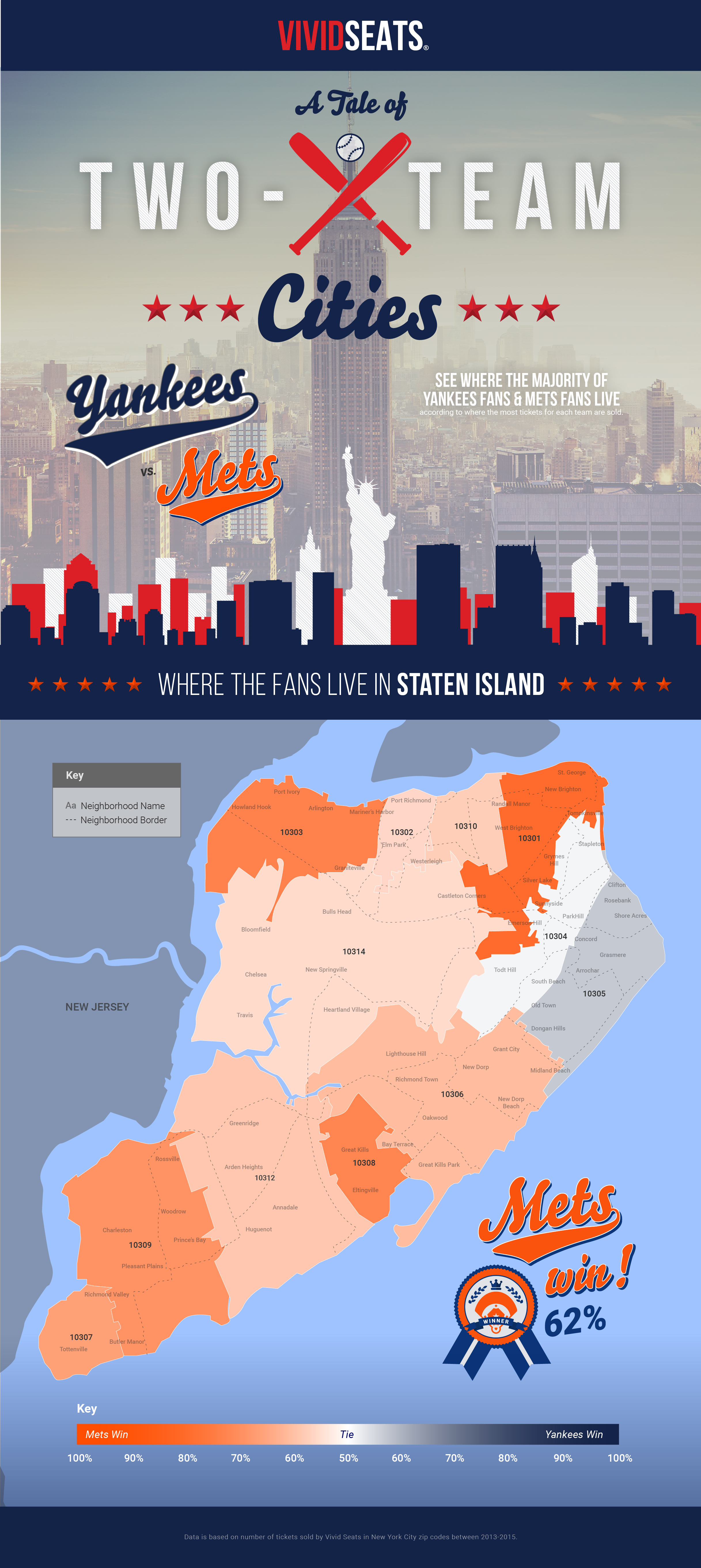 Infographics: Where Mets and Yankees Fans Live | Vivid Seats on